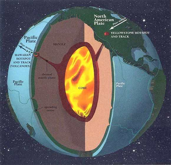 Yellowstone Hot Spot Illustration What Drives Volcanism Near Yellowstone National Park?